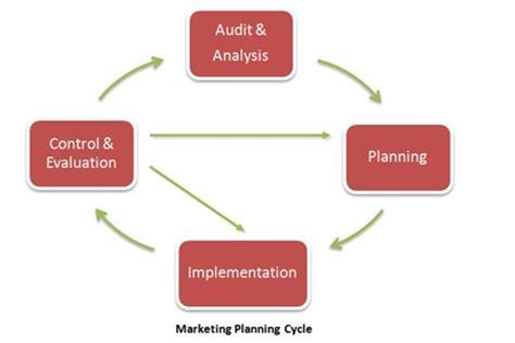 Internet marketing strategy case study